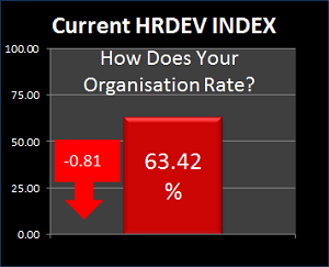 current hrdev index